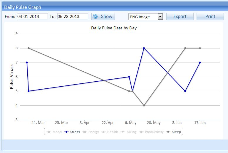 DailyPulse-Graph